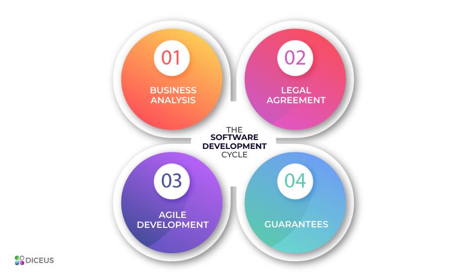 Software development lifecycle | Diceus