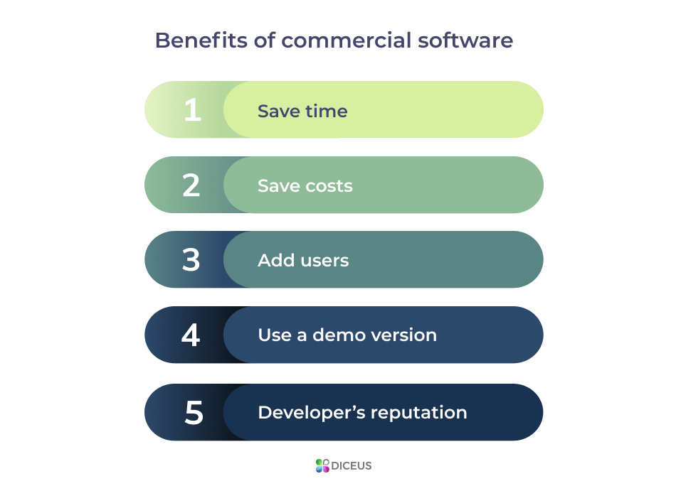 Benefits of commercial software | Diceus