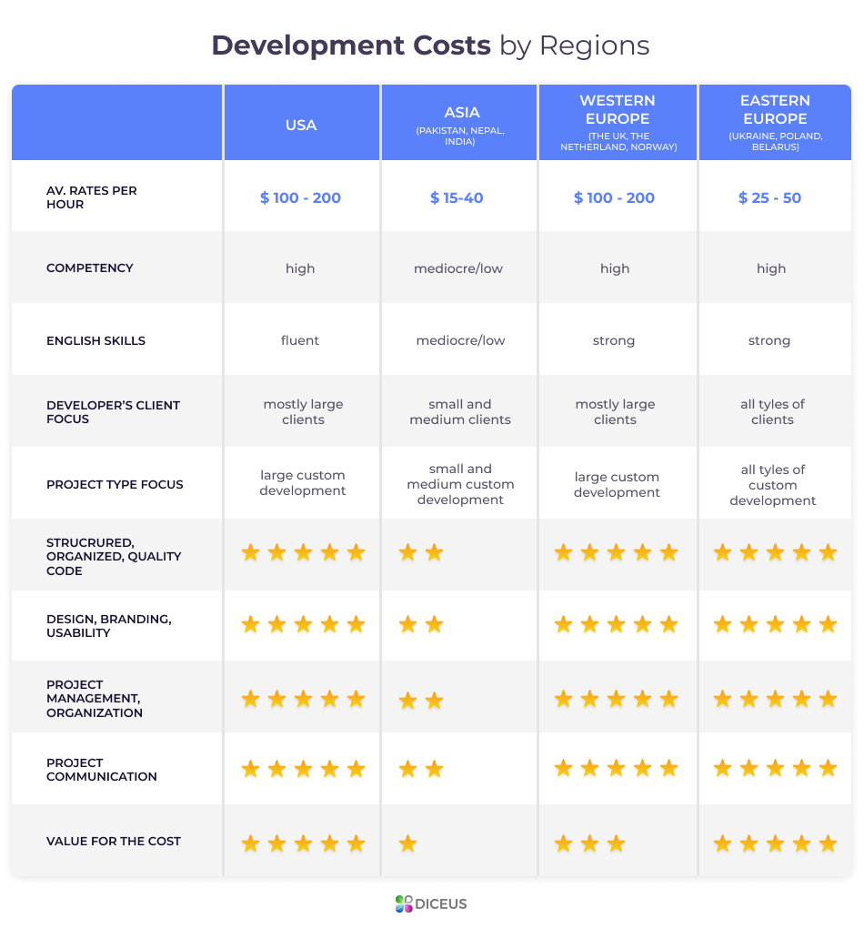 Cost of software customization in different areas
