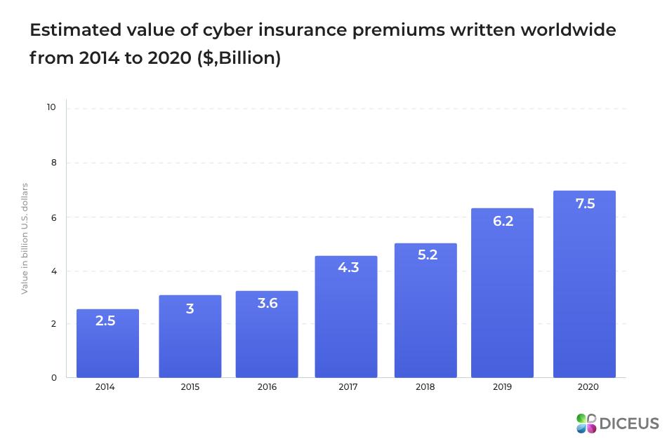 cyber insurance - tech insurance company