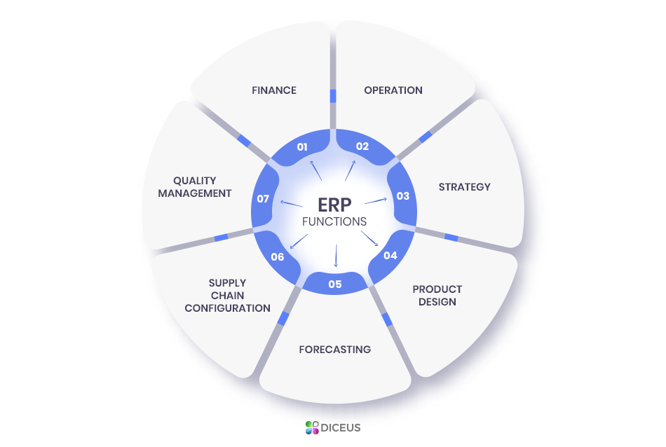 ERP software functions | Diceus