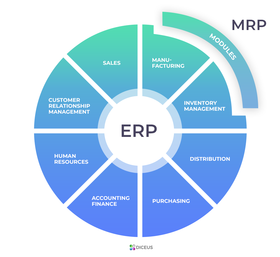 Erp In Operations Management
