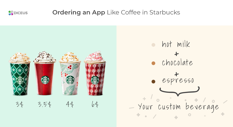 Difference between pre-written and customized software - Starbucks example