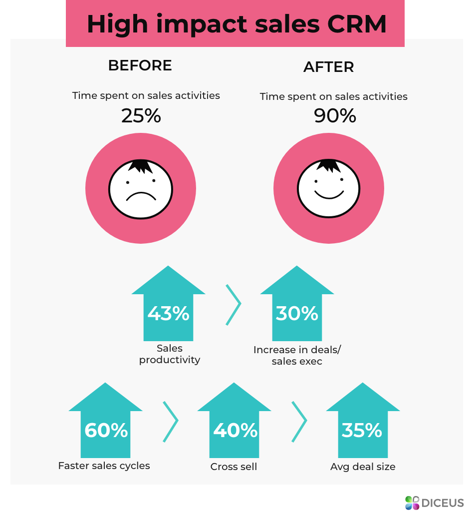 High impact of CRM | Diceus