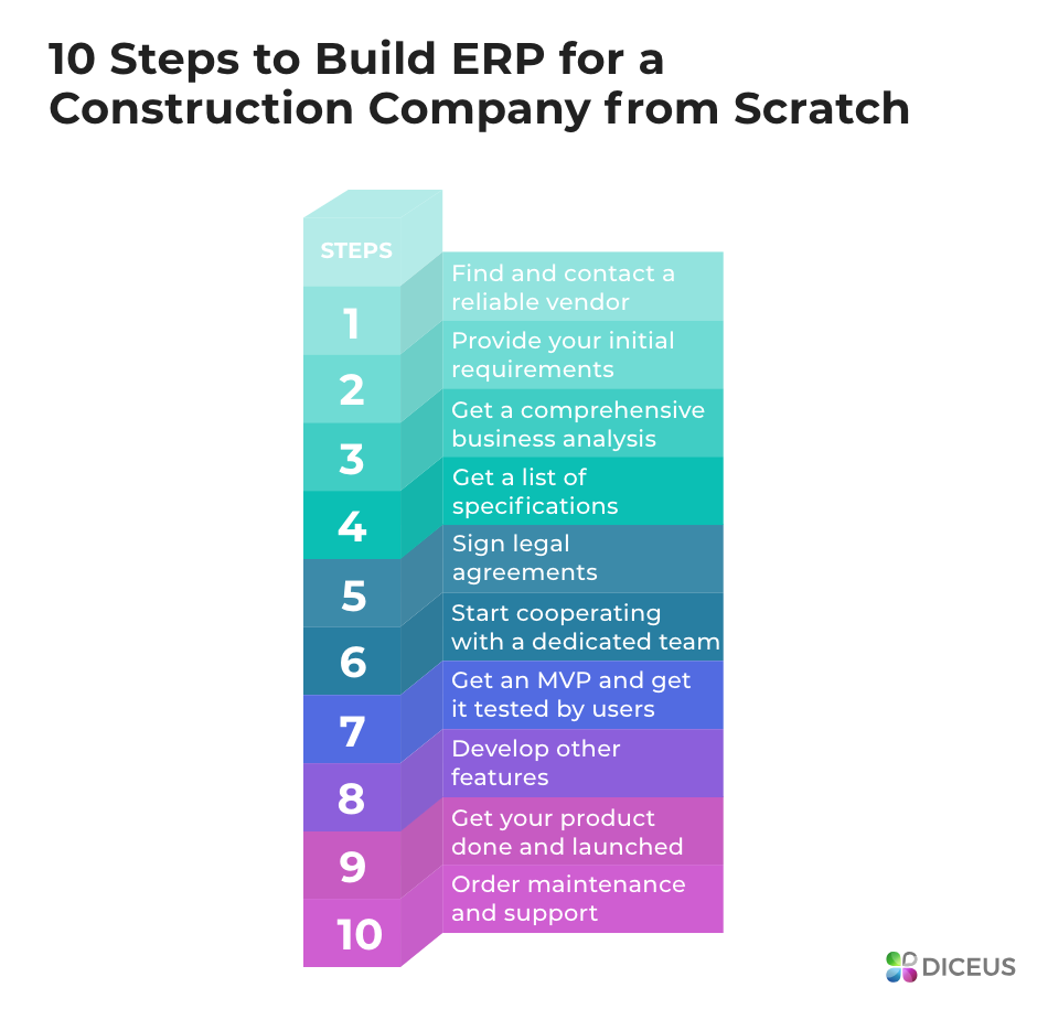 Steps to Build ERP for Construction Company