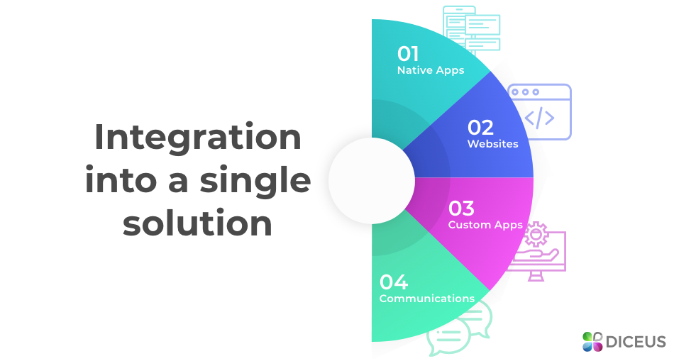 Integration into a single solution | Diceus