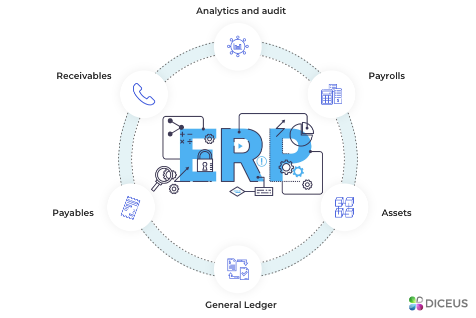 ERP accounting software components | Diceus