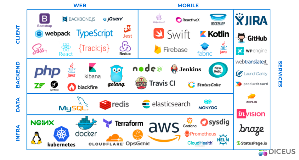 Technology stack for CRM software | Diceus