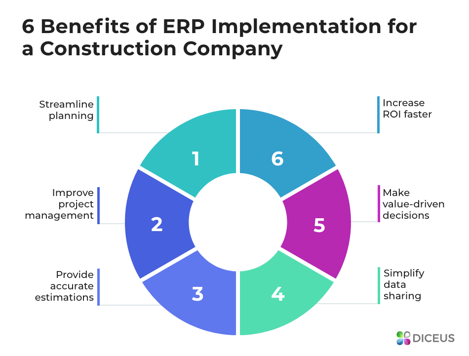 Benefits of ERP for construction company