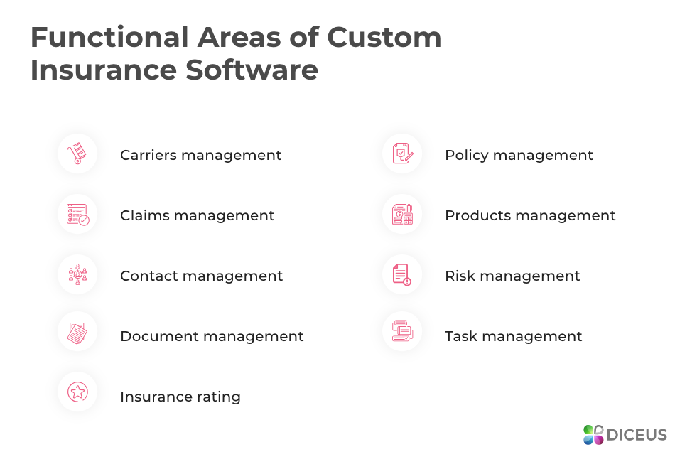 Insurance software development modules