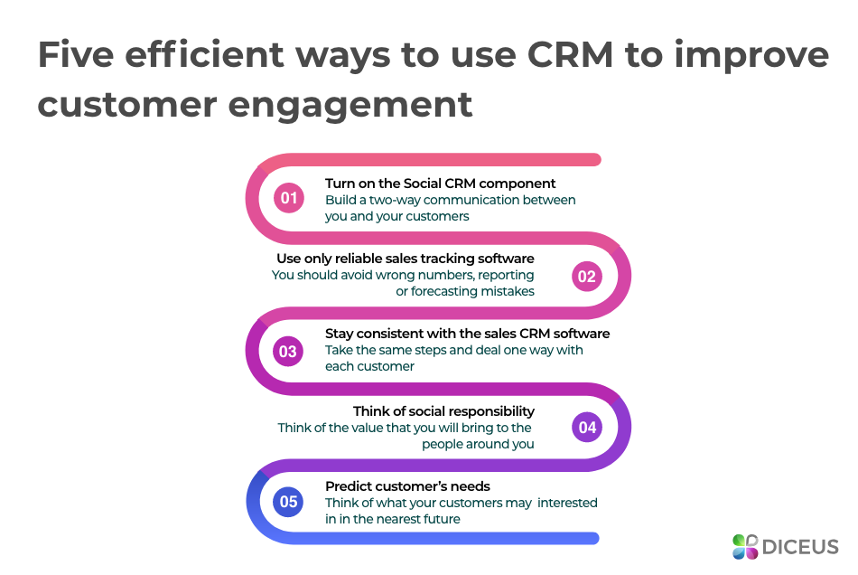 Five ways to improve customer engagement | Diceus