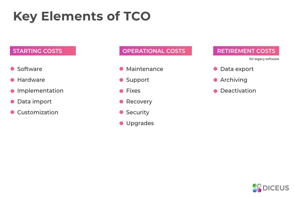Сustomer relationship management software cost parts
