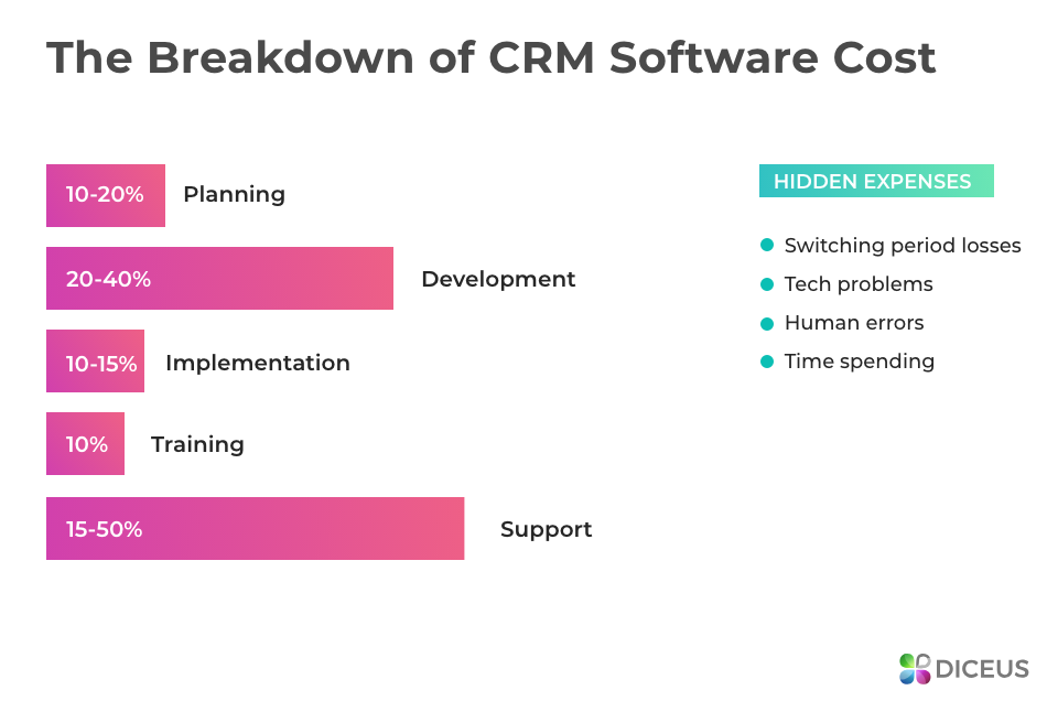Breakdown of CRM system cost