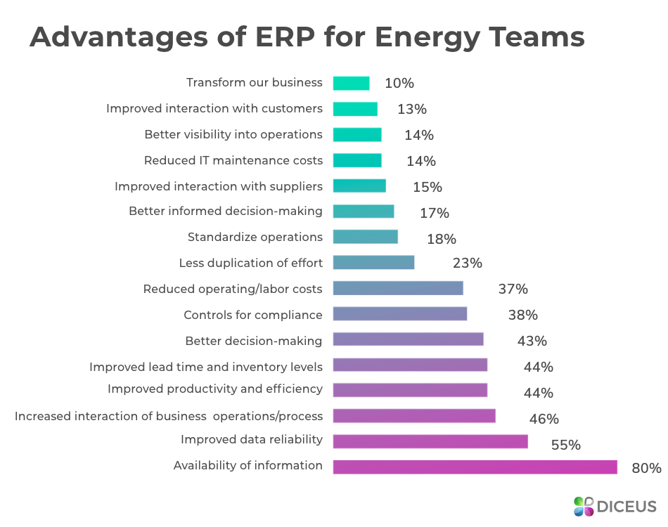 Benefits of ERP for energy company