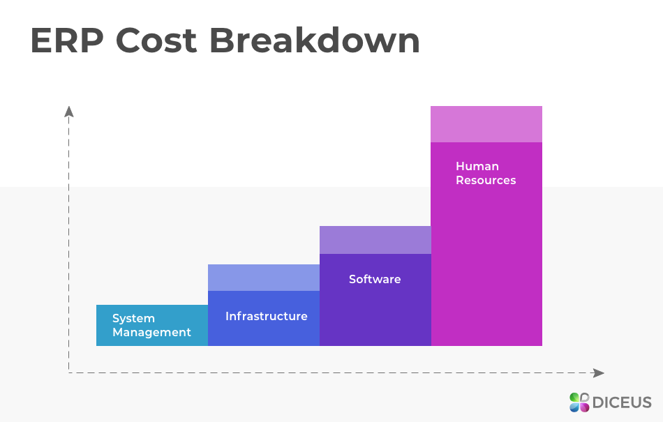 Cost of ERP solutions for midsize companies