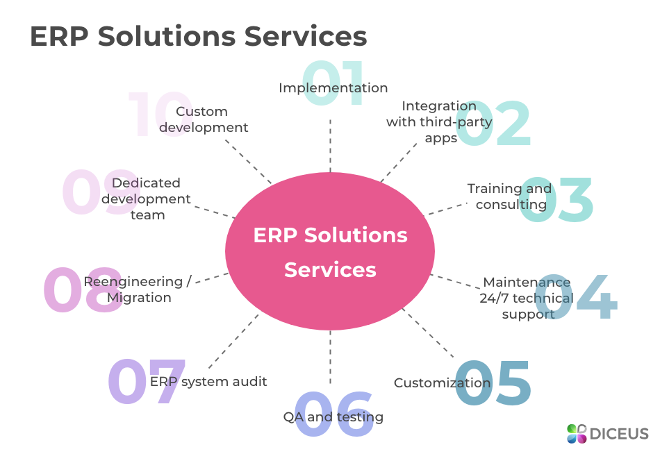 ERP solutions services - Diceus