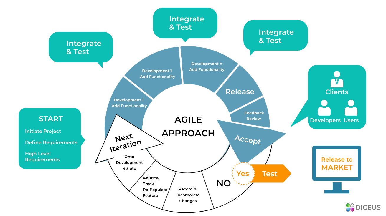 Life insurance quoting software Agile development