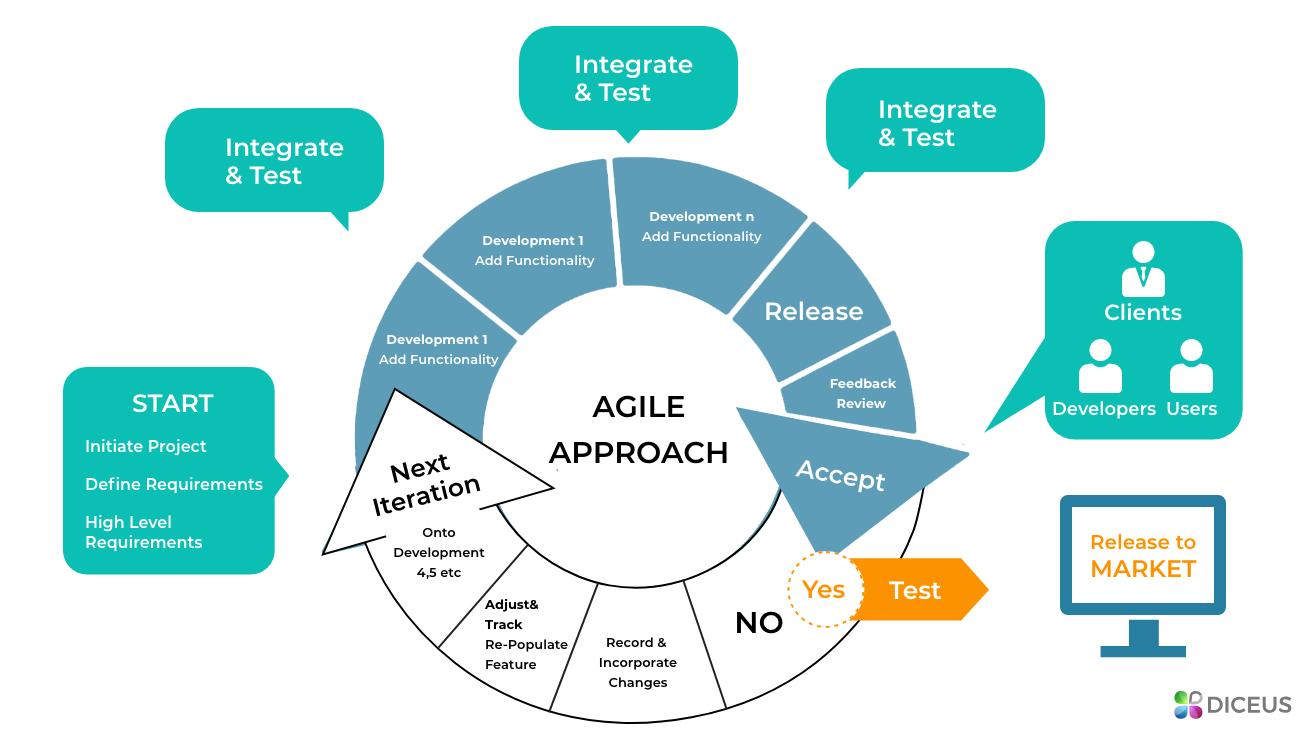 Accounting software development process