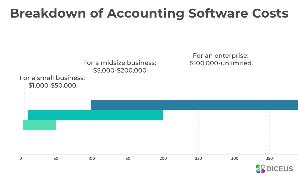 Accounting and inventory software prices