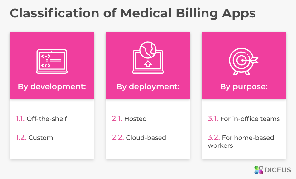 Insurance billing software: classification