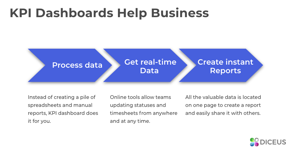 Custom dashboard software for business