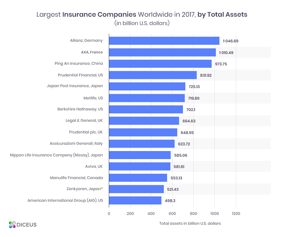 Insurance software vendors by total assets