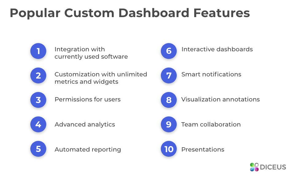 Custom dashboard software features