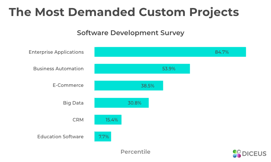 Customized product in software engineering - the most popular examples