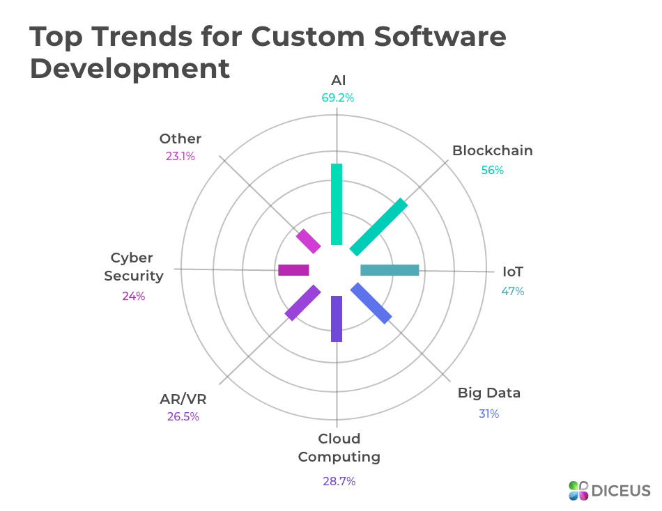 Custom software engineering with trends