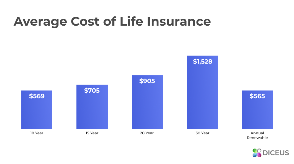Financial stats from a life insurance widget