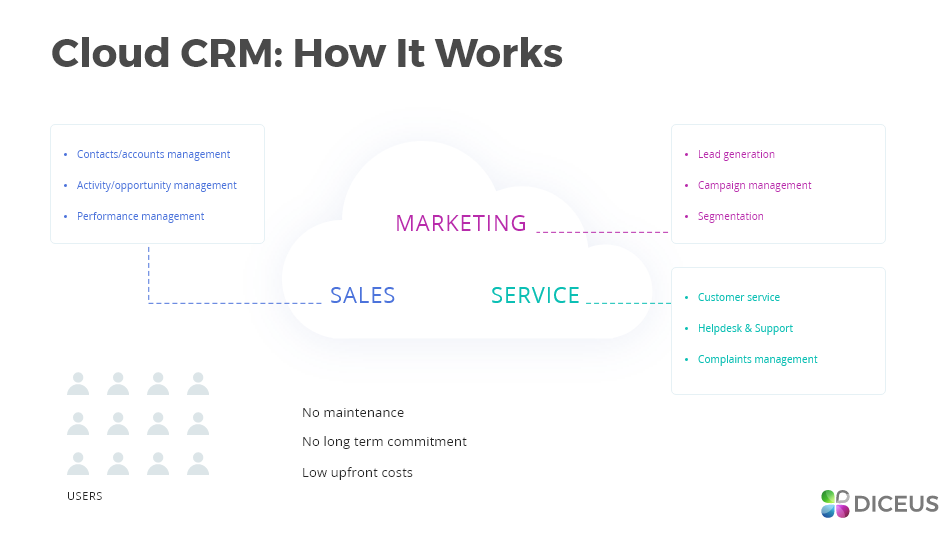 Cloud based CRM software for large companies