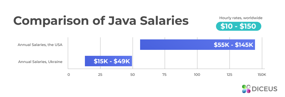 How much does it cost to hire dedicated Java developer?