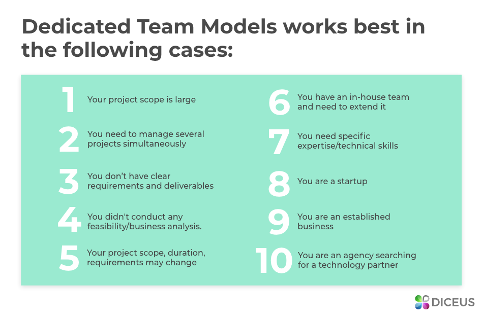Dedicated Team Model - 10 Cases