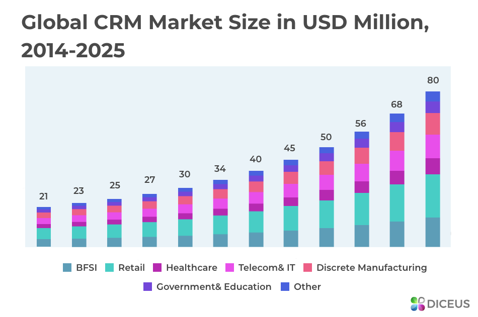 Market size of CRM app development
