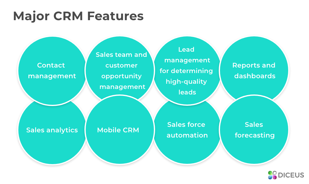 CRM System Development - Features