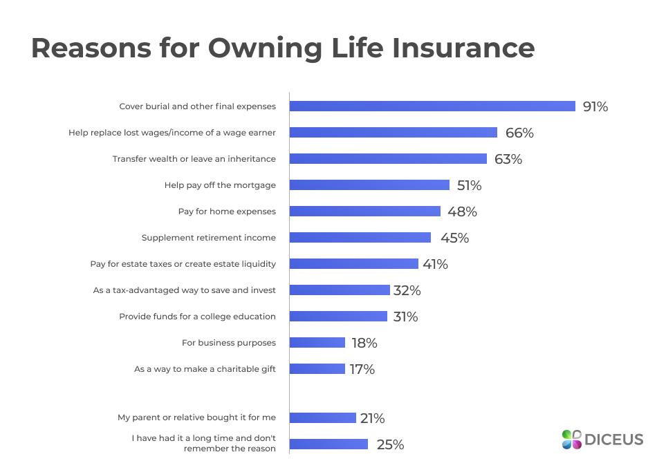 Reasons to get life insurance quotes