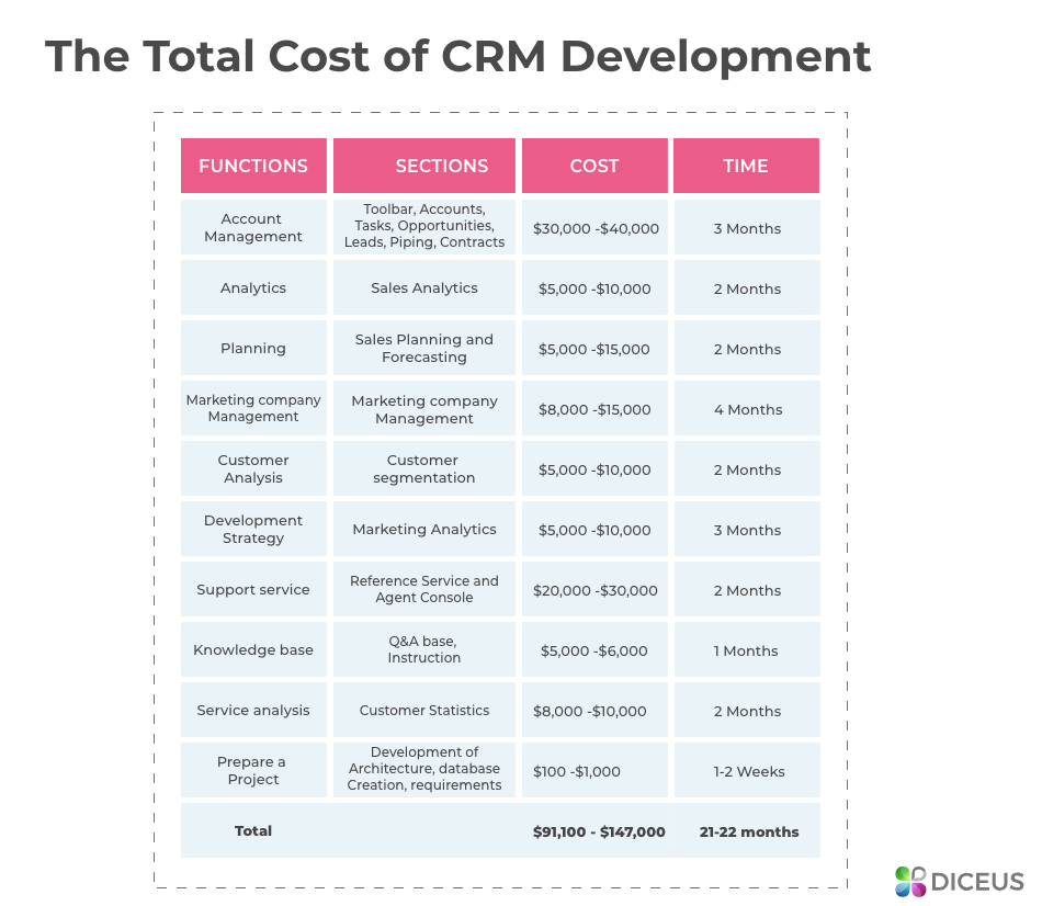 The cost of custom CRM development services