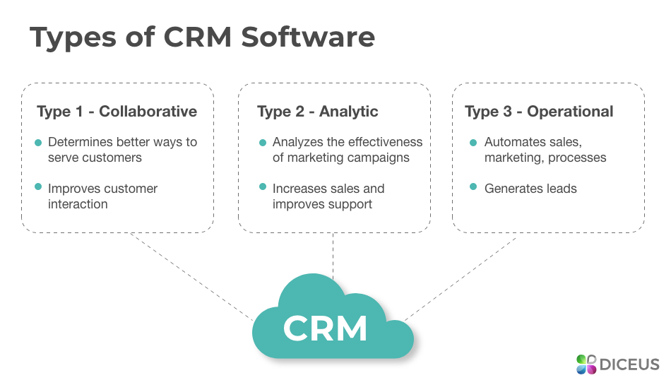Types of CRM Software for Large Companies