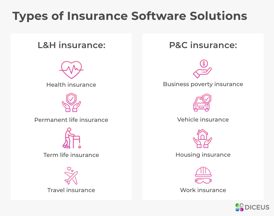 Solutions created by insurance software vendors