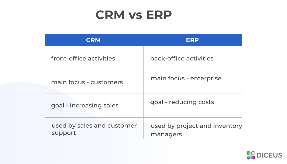 CRM vs ERP