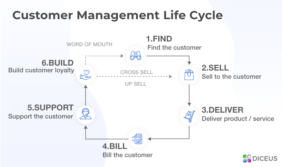 CRM modules - customer management lifecycle