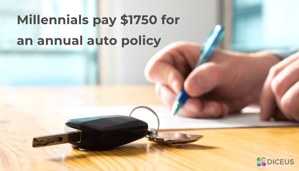 Auto policy for millennials | Diceus