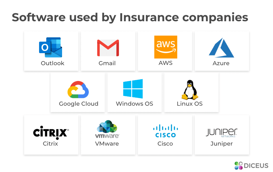 Software used by Insurance companies | Diceus