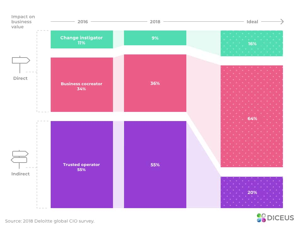 The evolution of CIOs