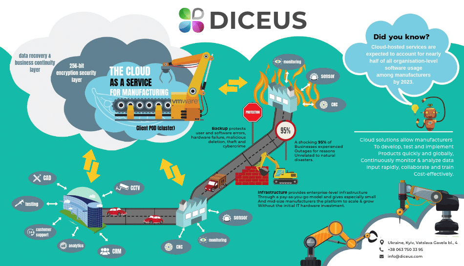 Manufacturing ERP software: Why migrate to the cloud | Diceus
