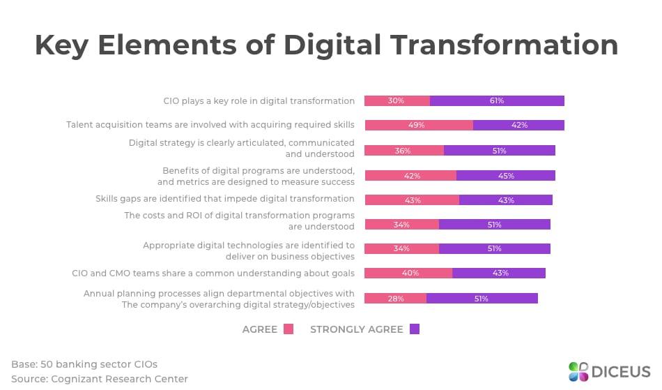 Digital transformation parts