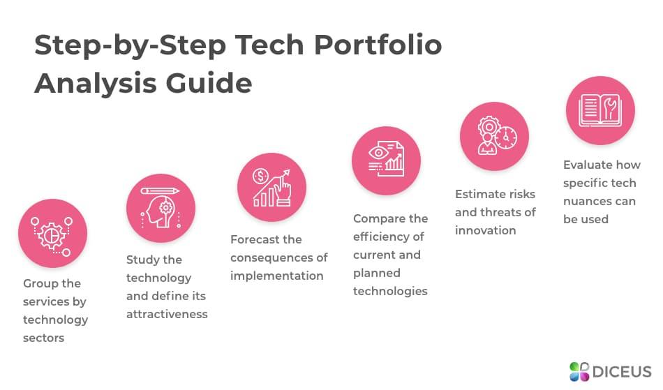 How to analyze tech portfolio