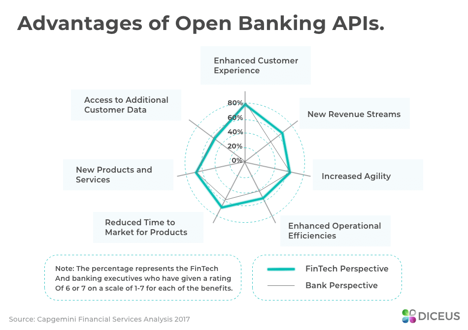 Open banking benefirs