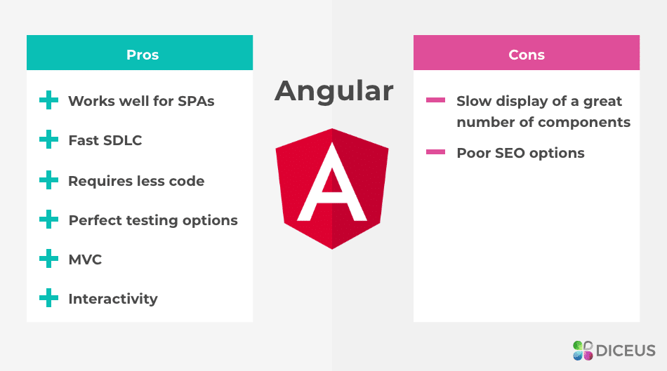 Angular pros and cons