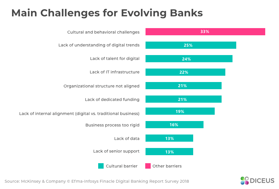 Top obstacles for banks evolution